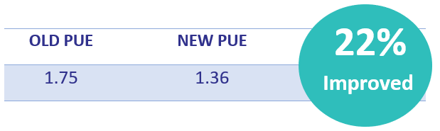 Table 3 PUE pre and post upgrade is improved - efficient